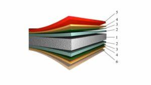 Покрытие и состав металлоштакетника Юникс