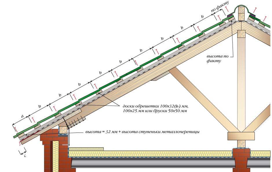Схема монтажа обрешетки под металлочерепицу, фото