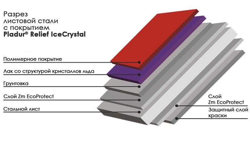 Разрез листовой стали с покрытием Pladur®Relief Ice Crystal