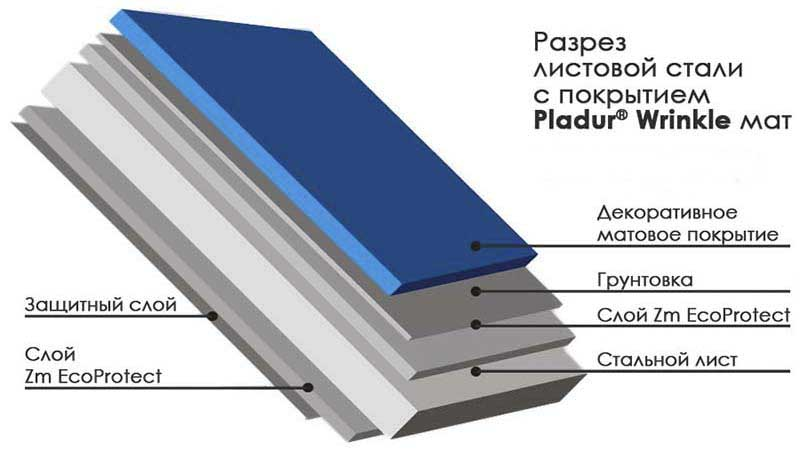 Разрез листовой стали черепицы «Germania Simetric» - Pladur® Wrinkle Mat