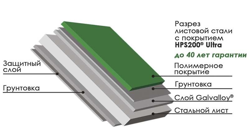Фото разреза модуля черепицы с покрытием Colorcoat HPS200®Ultra