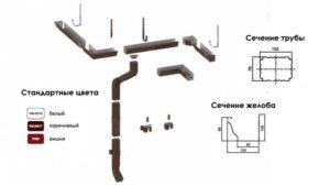 Элементы водосточной системы МП Модерн