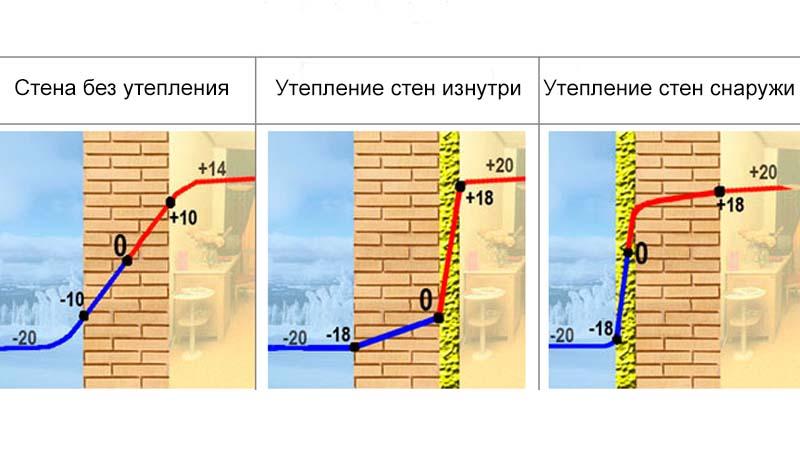 Сопротивление теплопередаче не утепленной стены и стен с внутренним и наружным утеплением