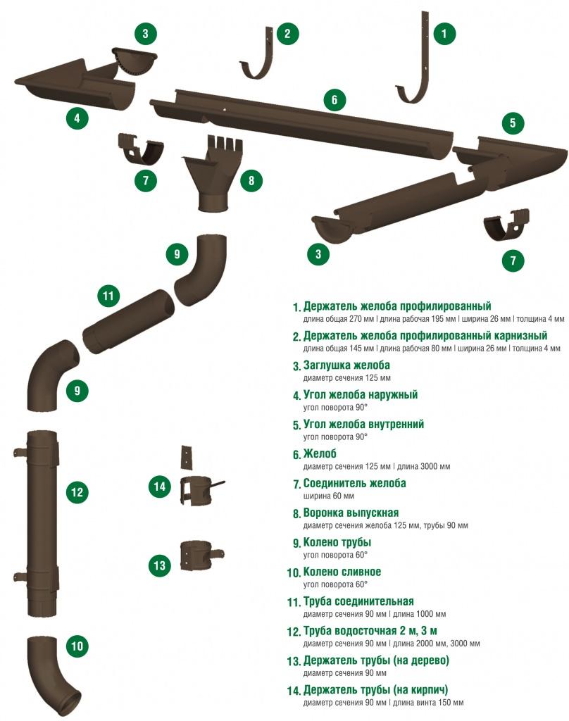 Элементы водостока GrandSystem